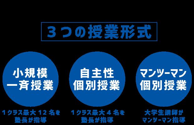 3つの授業形式